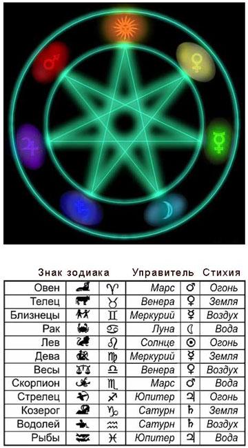 Описания знаков зодиака