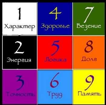 Пифагоров квадрат